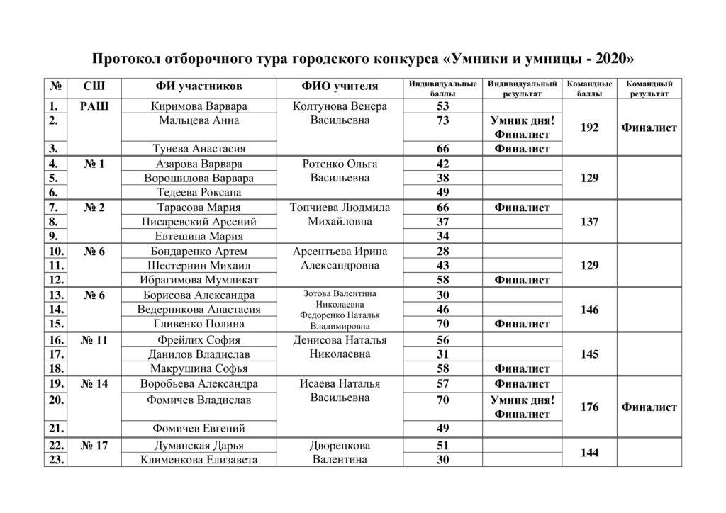 Протокол отборочного тура городского конкурса-0