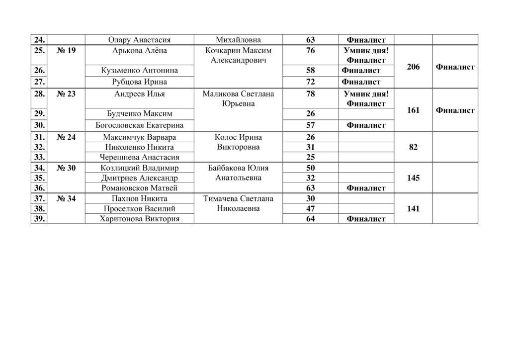 Протокол отборочного тура городского конкурса-1